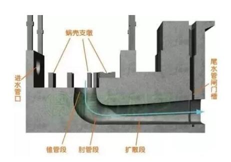 水电站尾水管的剖面图