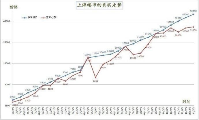 上海房价真实走势图历史价格变化图
