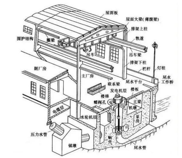 水电站厂房整体示意图