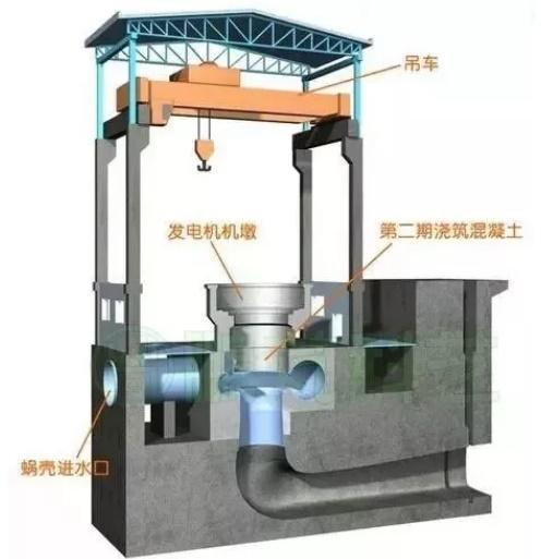 水电站二期混凝土浇筑
