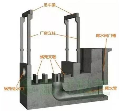 水电站厂房混凝土一期工程
