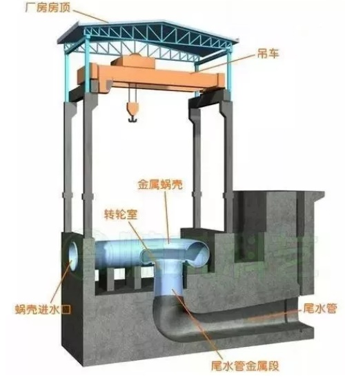 水电站吊车起重机示意图