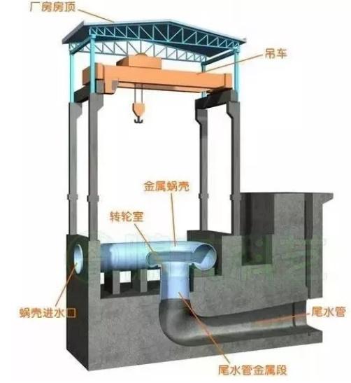 水电站厂房房顶