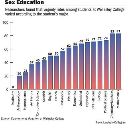 处女率统计图表,大学里面处女统计